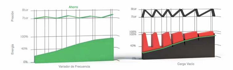 Diferencia entre compresor con variador de frecuencia y trabajando en vacío