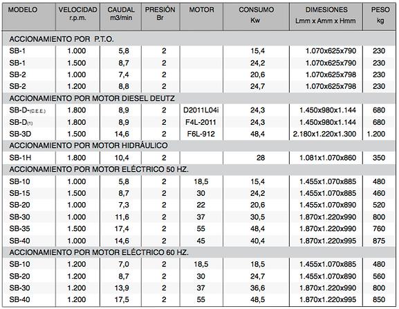 Característias ténicas compresores serie SB