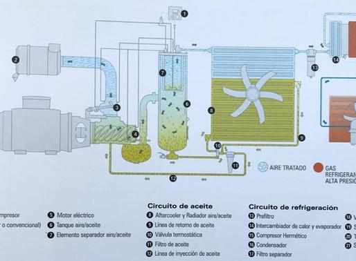 Cómo funciona un compresor de tornillo, lo que debes saber
