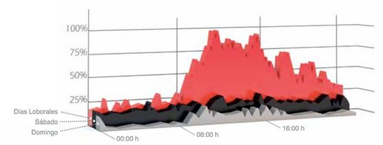 Ahorro energético debido al uso de variador de frecuencia en los compresores Betico, genera un ahora hasta del 40%
