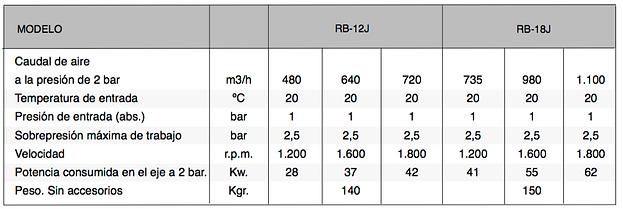 Caractristicas técnicas de la serie RB-J