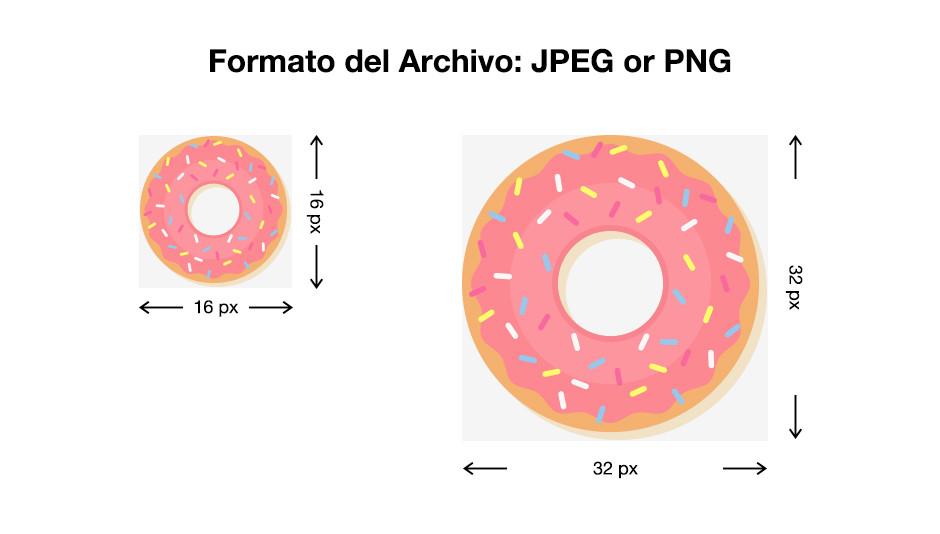 Explicación de los formatos