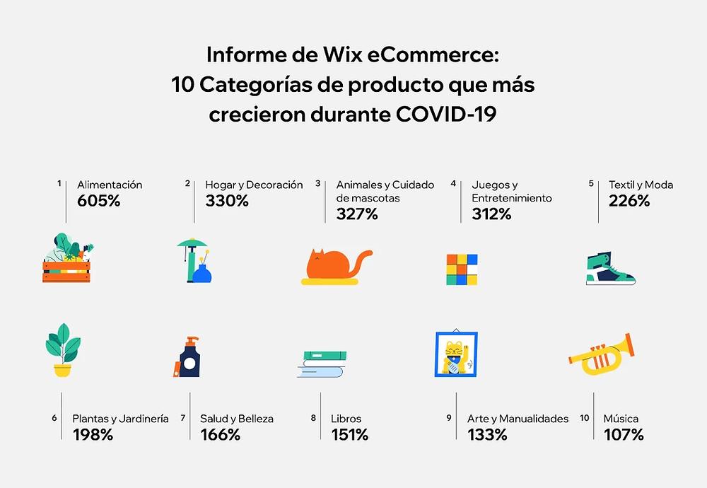 Informe de Wix sobre las 10 categorías de productos más vendidas durante la pandemia