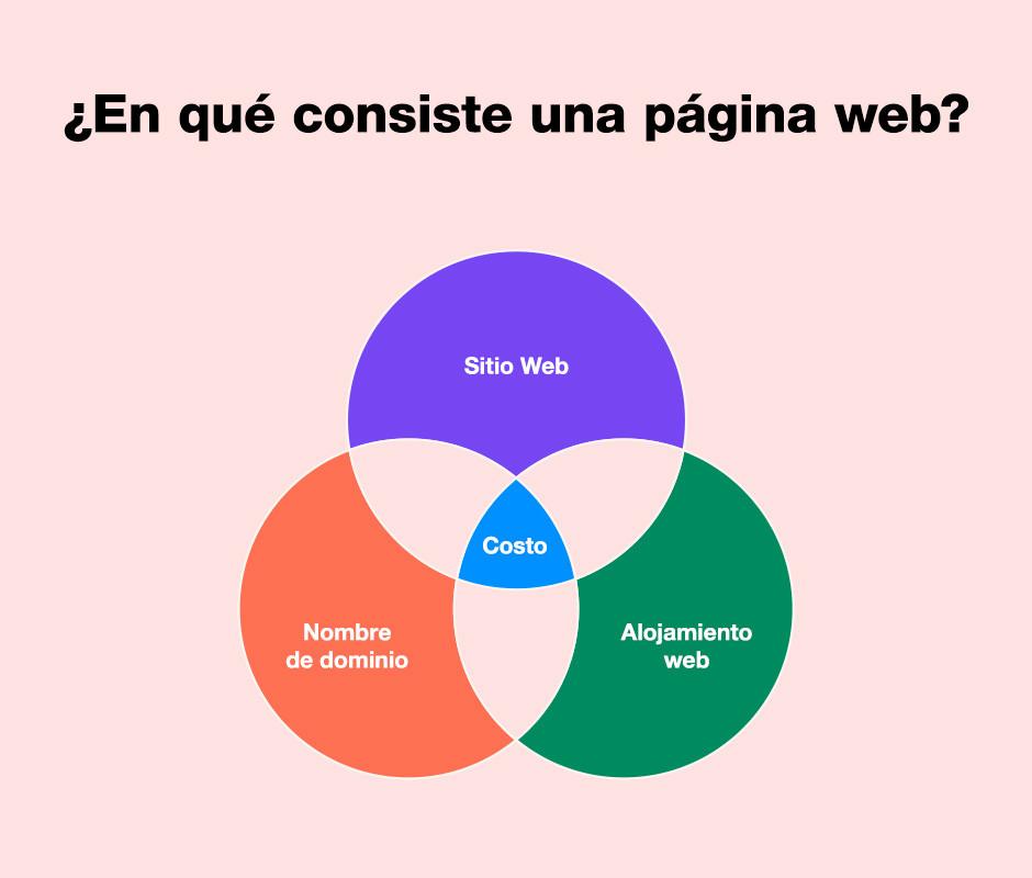 Gráfico en círculos entrelazados sobre elementos de una web