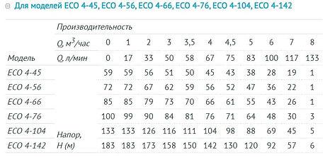 Напорно-расходные характеристики Unipump ECO 4-xx.jpg