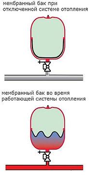 Принцип работы расширительного бака закрытого типа для отопления