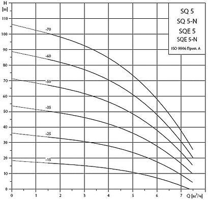 Рабочие характеристики погружных насосов Grundfos SQ5 и SQE5