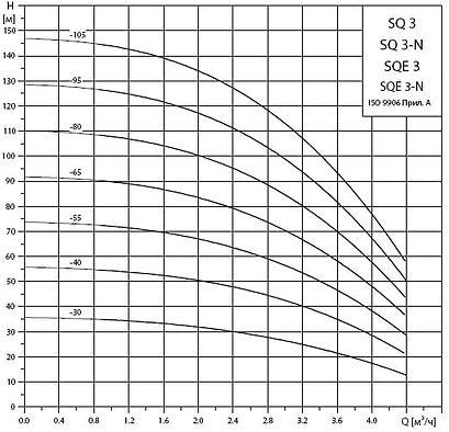 Рабочие характеристики погружных насосов Grundfos SQ3 и SQE3