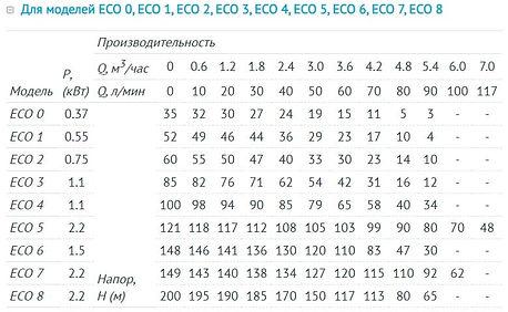 Напорно-расходные характеристики Unipump ECO.jpg