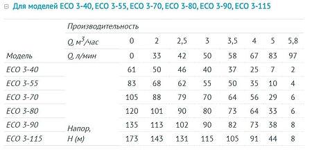 Напорно-расходные характеристики Unipump ECO 3-xx.jpg