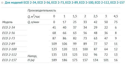 Напорно-расходные характеристики Unipump ECO 2-xx.jpg
