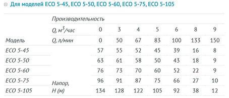 Напорно-расходные характеристики Unipump ECO 5-xx.jpg