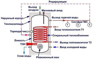 Устройство бойлера косвенного нагрева