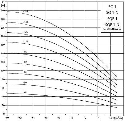 Рабочие характеристики погружных насосов Grundfos SQ1 и SQE1
