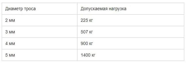 таблица трос.jpg
