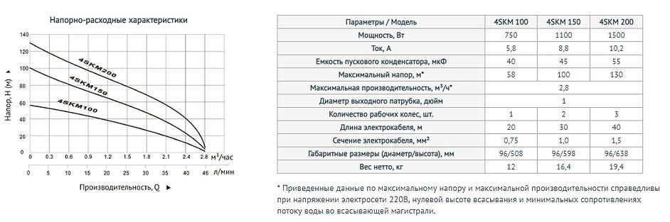 Unipump 4ESK насос характеристики