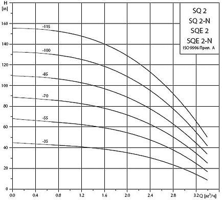 Рабочие характеристики погружных насосов Grundfos SQ2 и SQE2