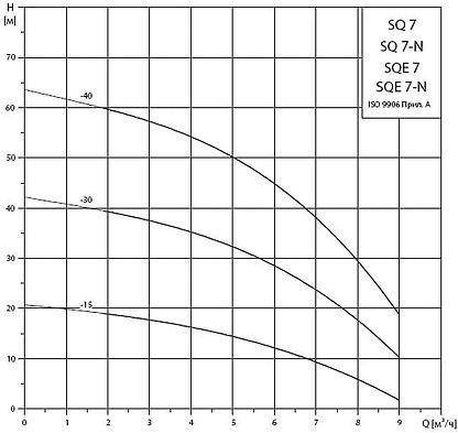 Рабочие характеристики погружных насосов Grundfos SQ7 и SQE7