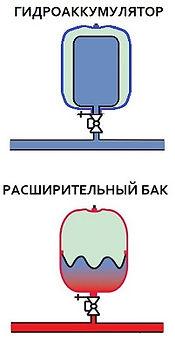 Принцип-работы-закрытого-гидроаккумулятора и мембранного расширительного бака