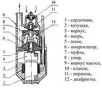 Osobennosti_i_primenenie_vibracionnogo_p