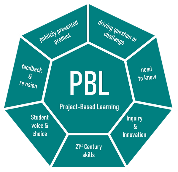 PBL Wheel.png