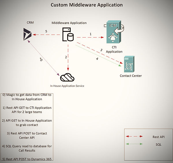 Custom Middleware Application_edited.jpg