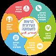 לוגו רשות התעסוקה העירונית .png