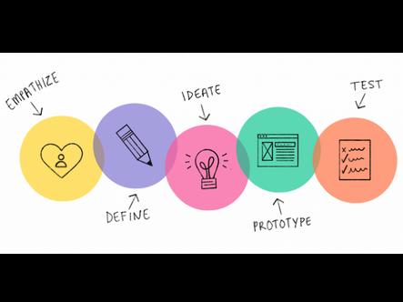 Introduction à l'approche Design Thinking