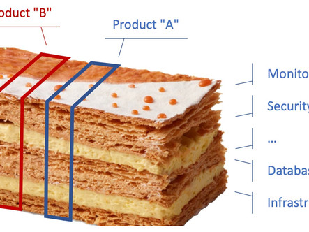 GitOps and the Millefeuille dilemma