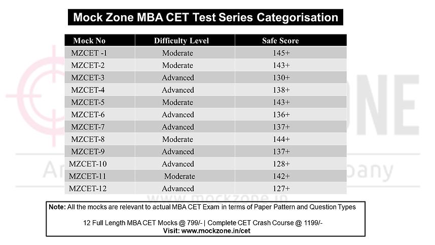 MBA CET Pattern.png