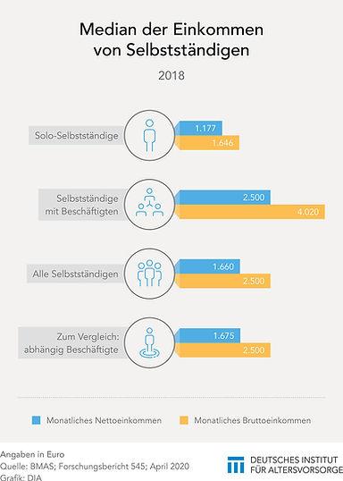 2020_Einkommen_von_Selbstständigen.jpg