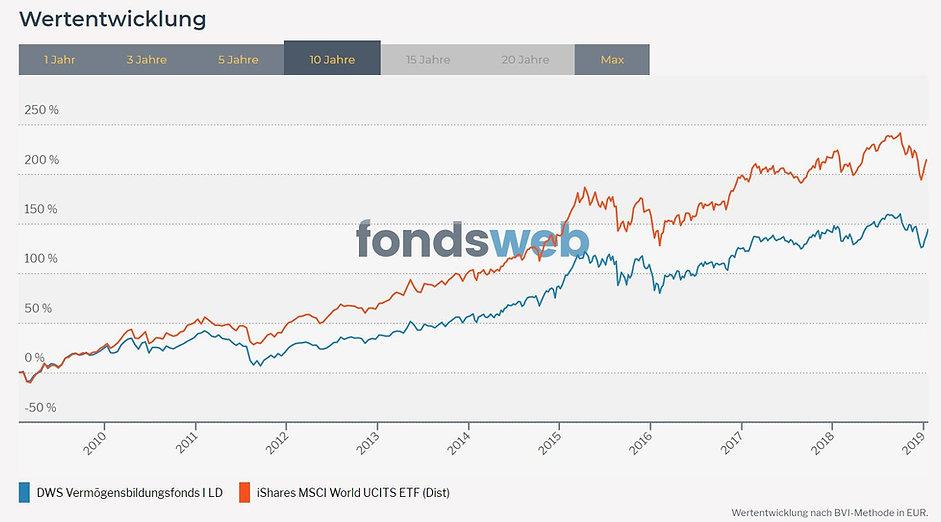 Fondsentwicklung DWS versus MSCI World