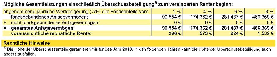 AachenMünchener Rentenversicherung Angebot Hochrechnung Ablaufleistung