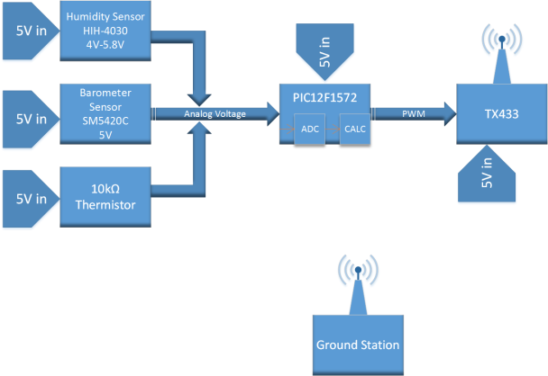 Sensor Block Diagram
