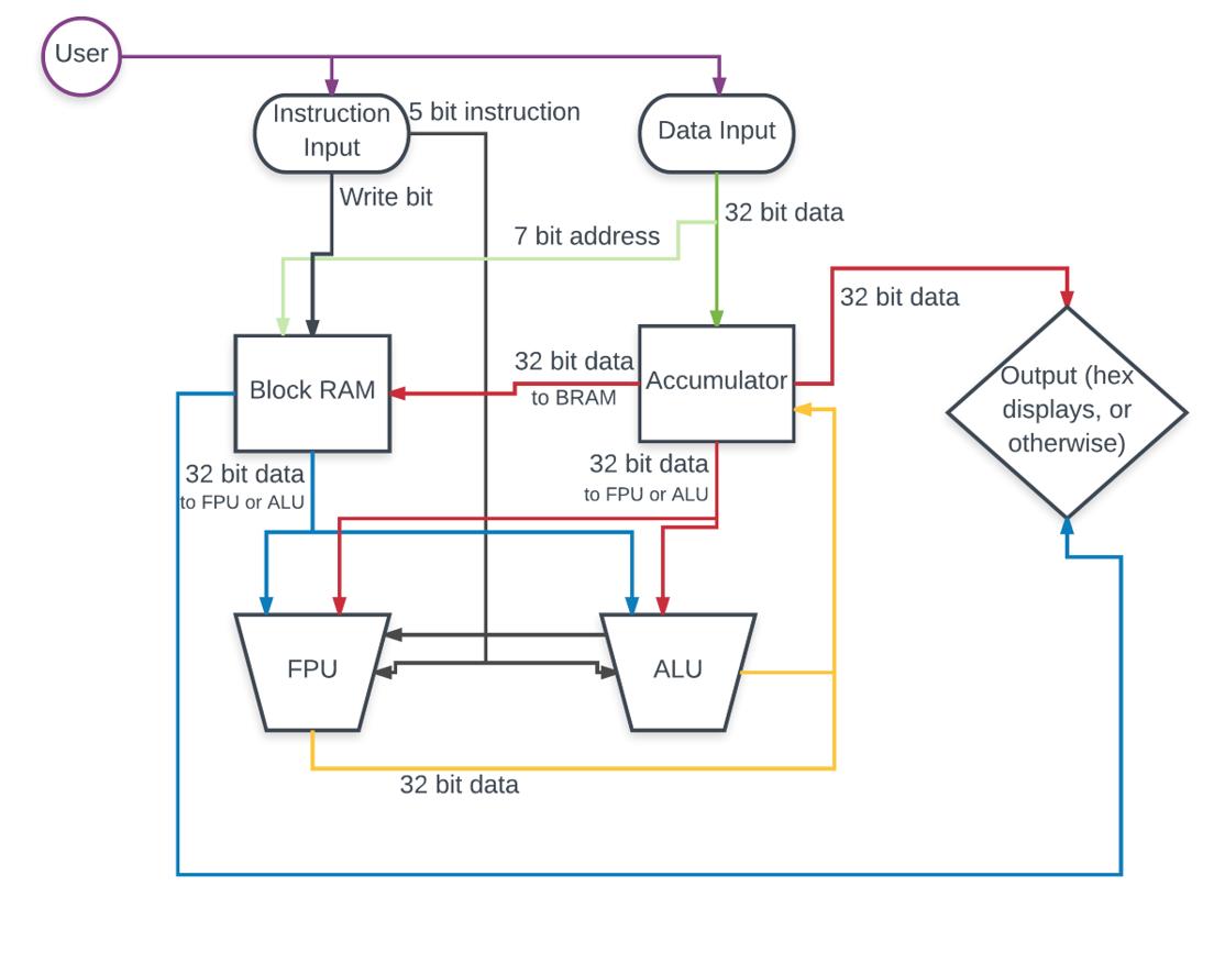 FPU Block Diagram