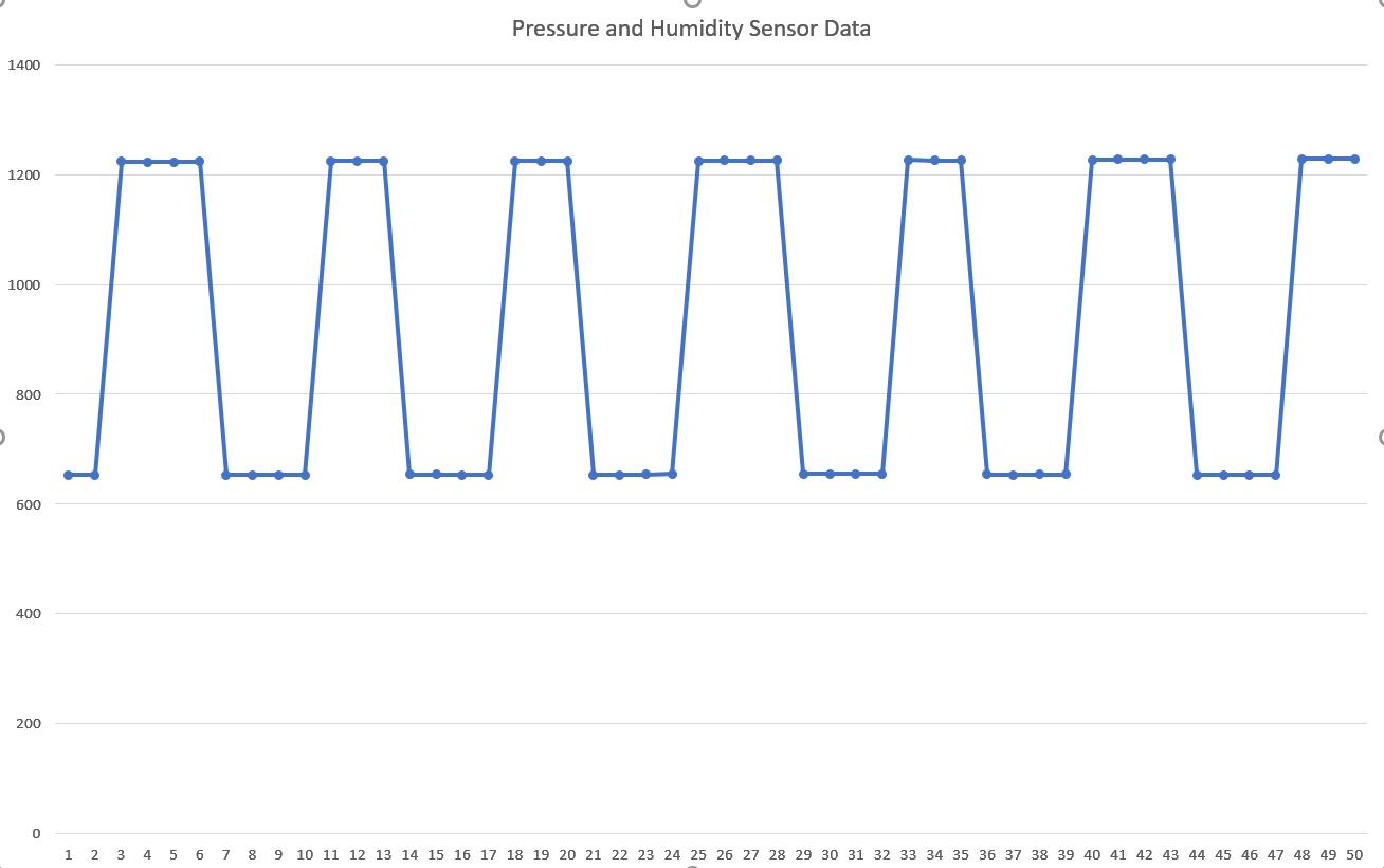 Data Closeup