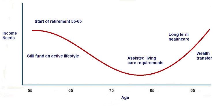 Retirement Smile chart (edit).jpg