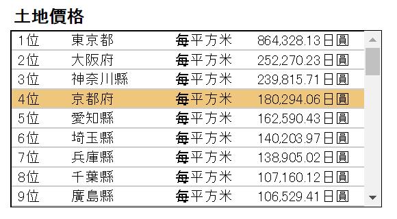 日本土地價格