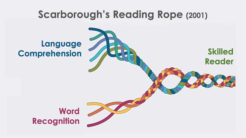 Scarborough's Reading Rope.png