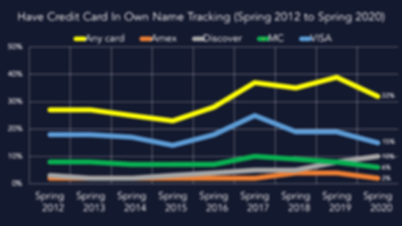 Credit Card Ownership Tracking.png