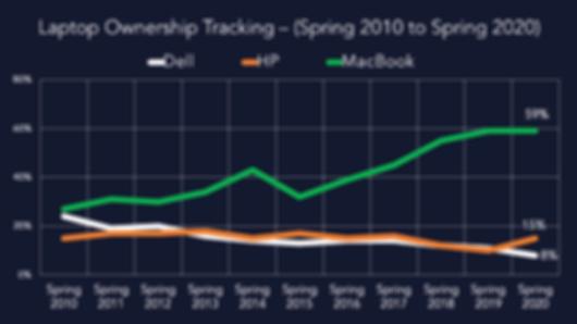 Laptop Ownership Tracking.png