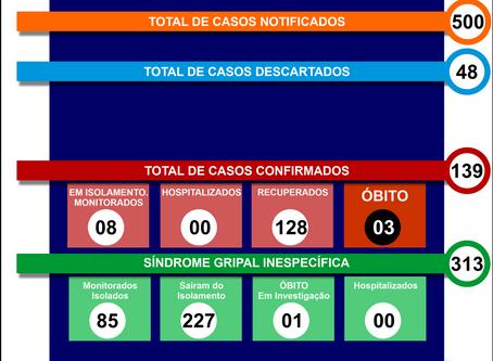 Boletim Informativo - 073 - COVID19 - Corinto