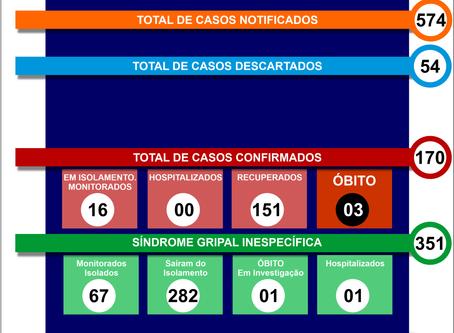 Boletim Informativo - 084 - COVID19 - Corinto