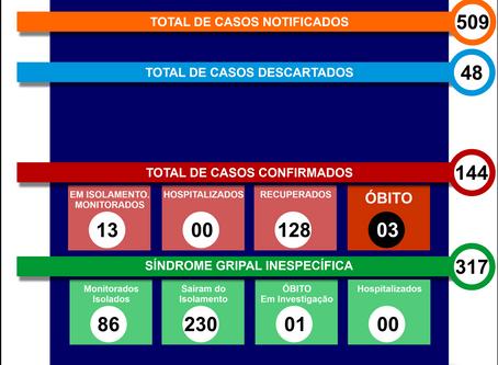 Boletim Informativo - 075 - COVID19 - Corinto