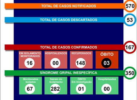 Boletim Informativo - 083 - COVID19 - Corinto