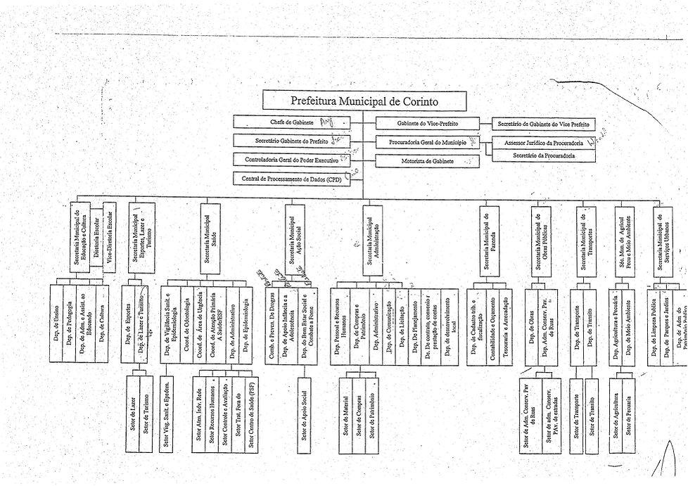 Organograma Corinto