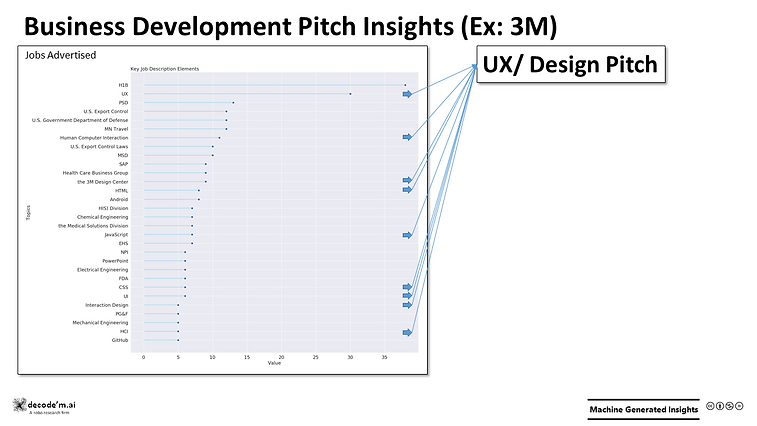 Business Development Pitch Insights