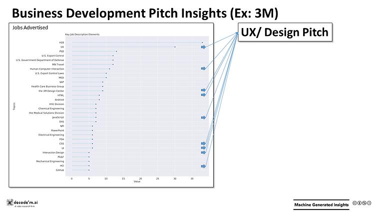 Business Development Pitch Insights