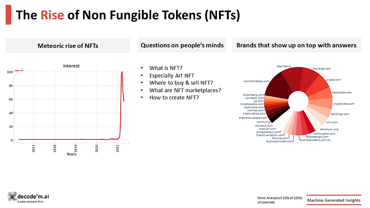 The rise of non fungible tokens