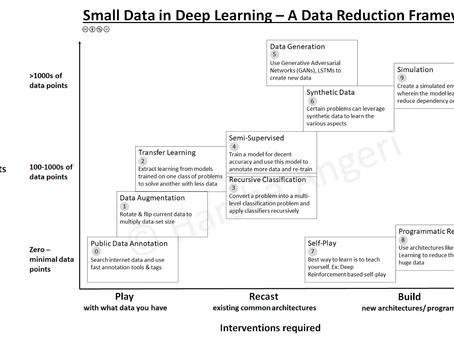 Small Data & Deep Learning (AI) — A Data Reduction Framework